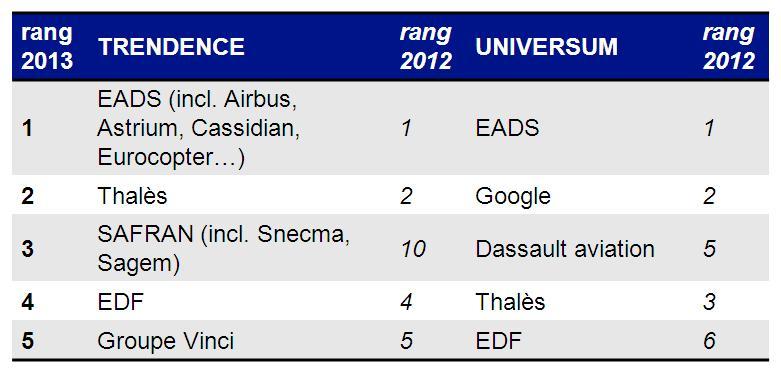 Classement_ingénieurs_2013