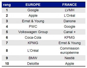 Classement_europe_commerce_2013