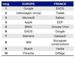 Classement_europe_ingénieurs_2013