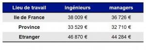 Rémunération totale