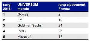 Classement_monde_managers_2013