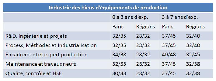 Remunerations_industriebiensequipement