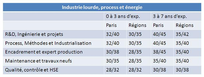 Remunerations_industrielourde