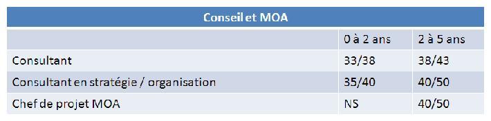 Remunerations_info-conseilMOA