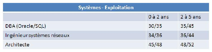 Remunerations_info-systemes