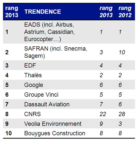 Classement_Trendence_2014_France_ingenieurs