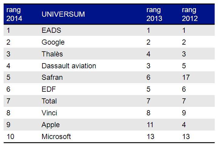 Classement_Universum_2014_France_ingenieurs