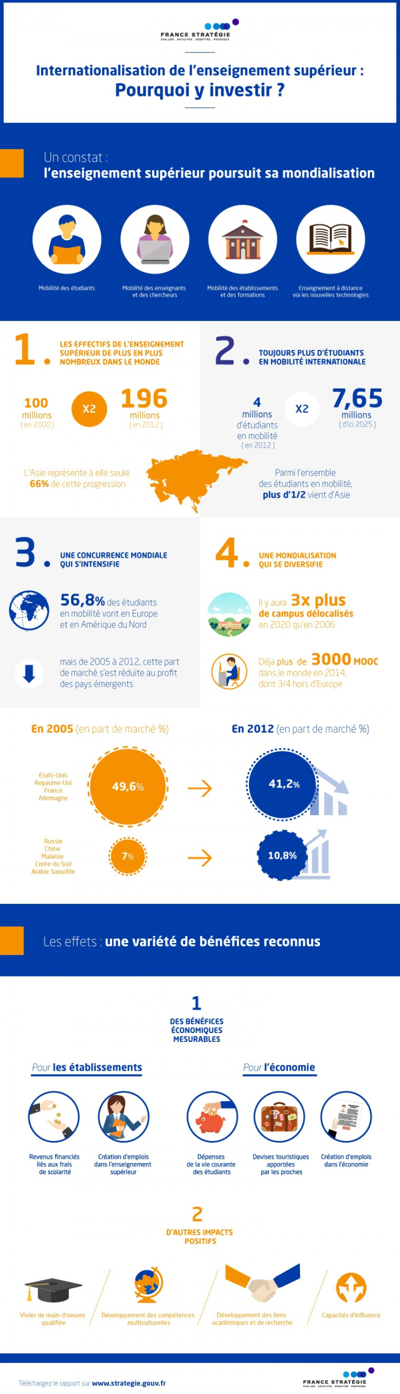 infographie_internationalisation1_vf