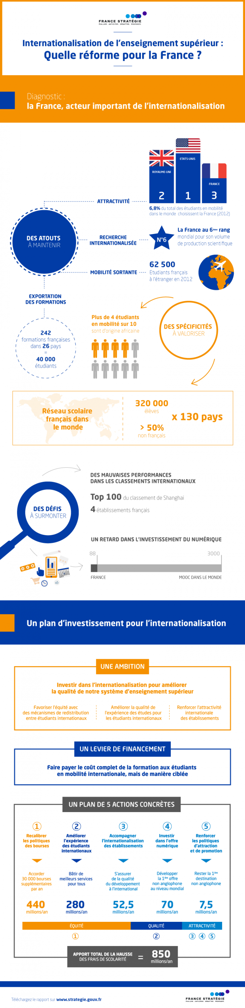 infographieinternationalisation_2v2