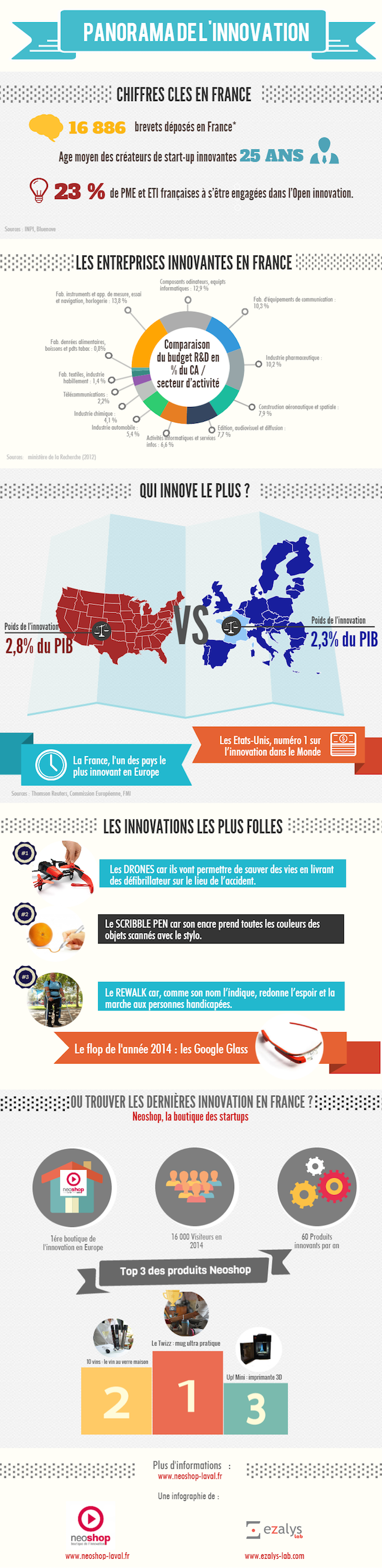 Infographie_innovation1