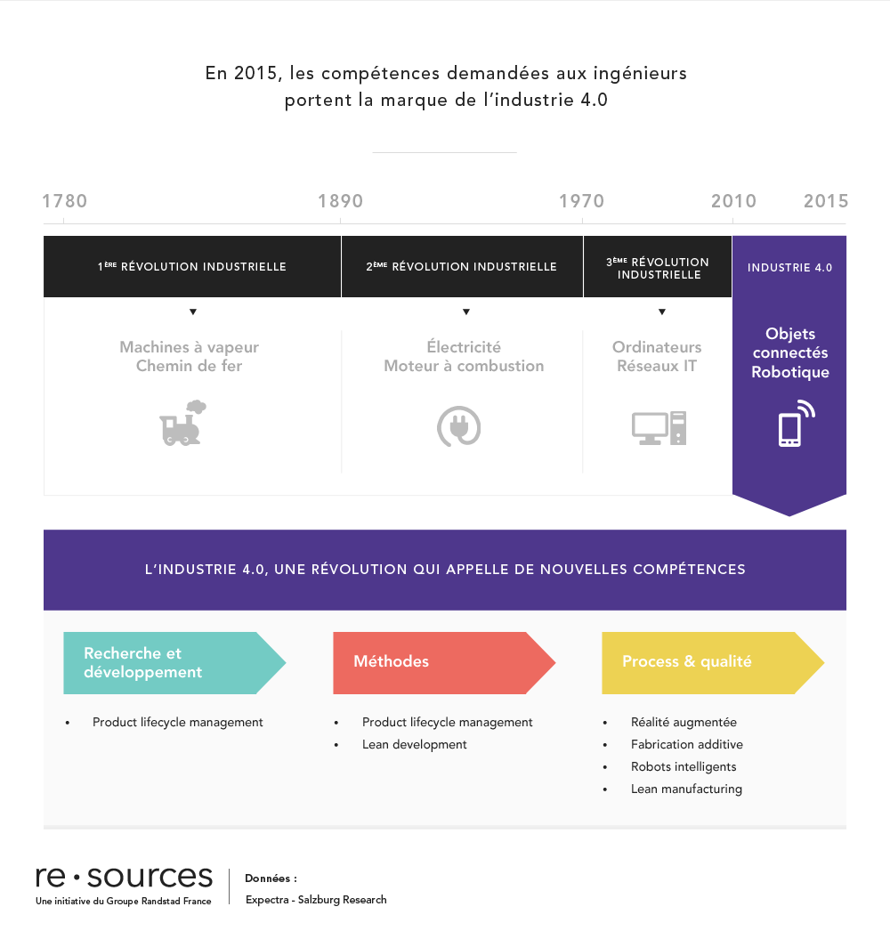 re_sources_industrie_4.0
