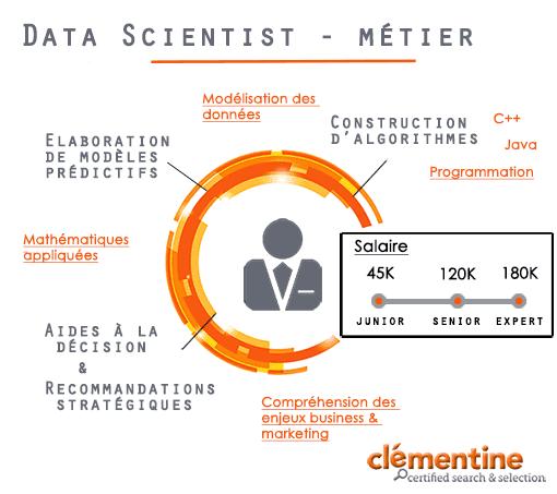 Info-data-scientist_ClémentineJob