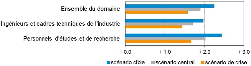 IngéCadresTechniquesIndustrie_Metiers2022