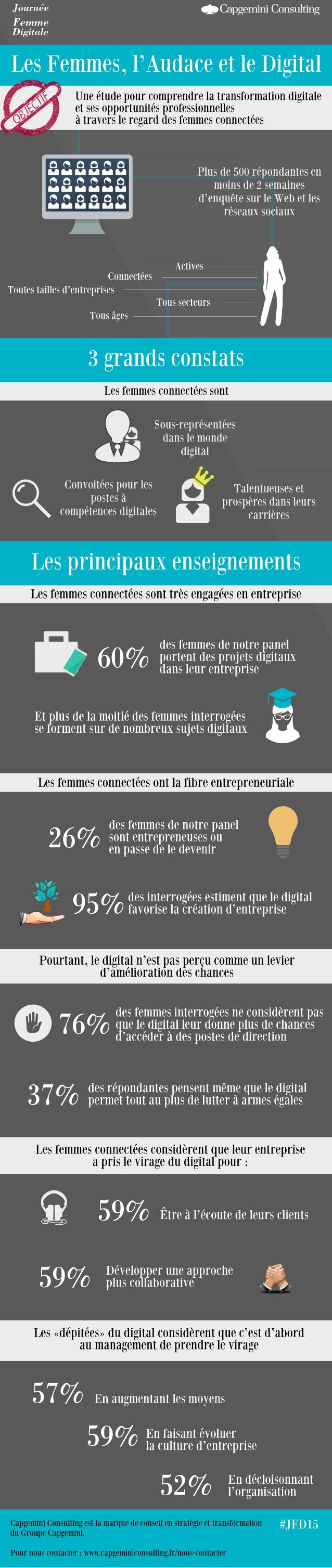 les-femmes-laudace-et-le-digital-une-tude-pour-comprendre-la-transformation-digitale-et-ses-opportunits-1-638