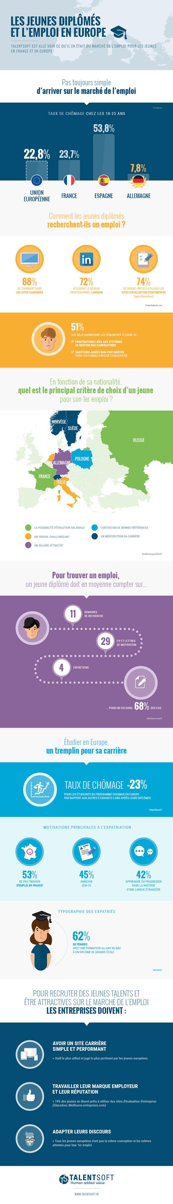 infographie-jeunes-diplomes_2015
